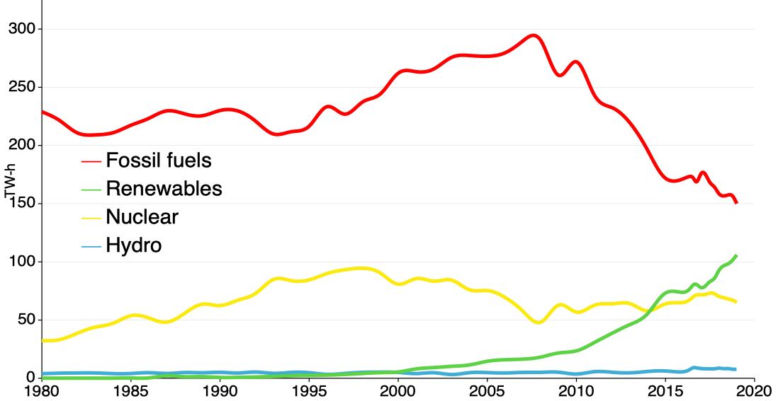 UK electricity generation since 1980