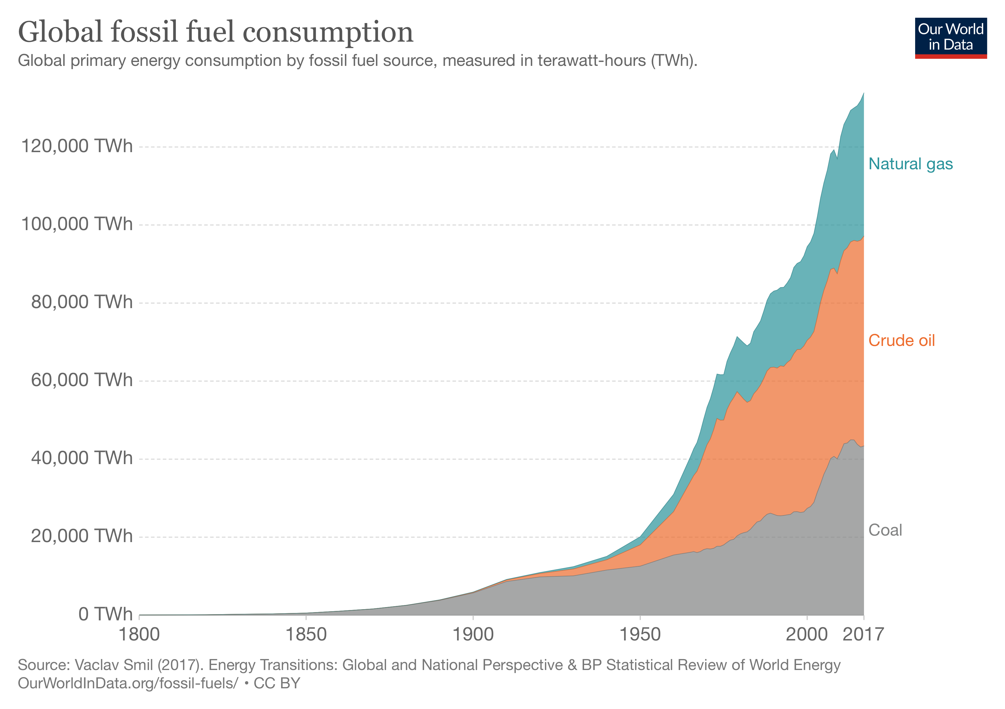 Global fossil fuel consumption (Source: Our World In Data)