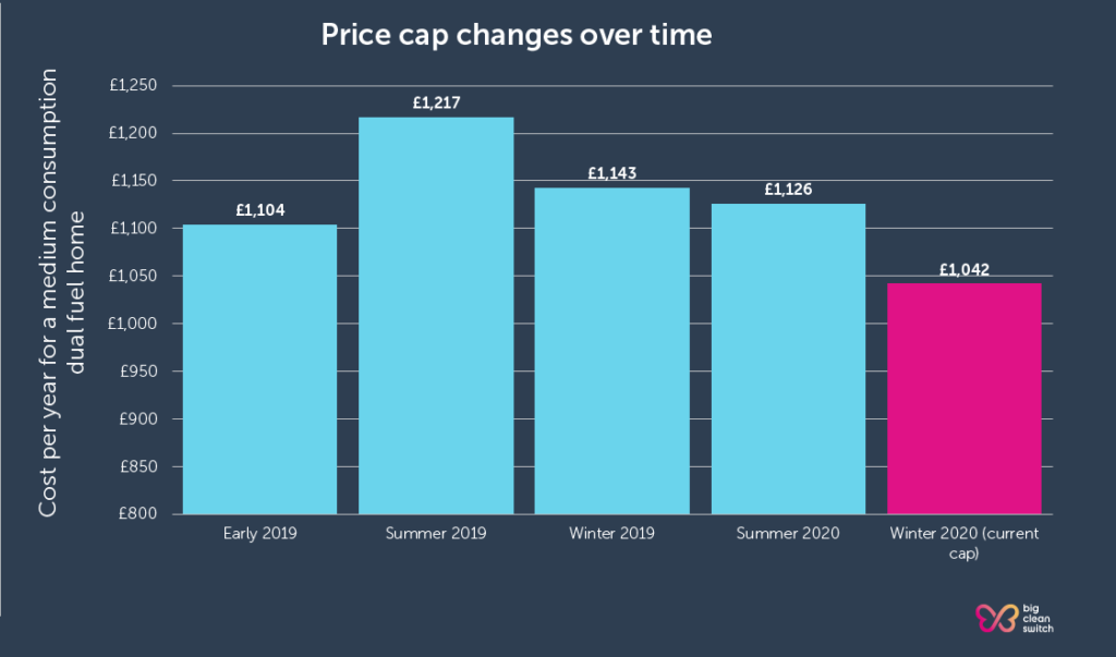 Energy price cap - changes over time