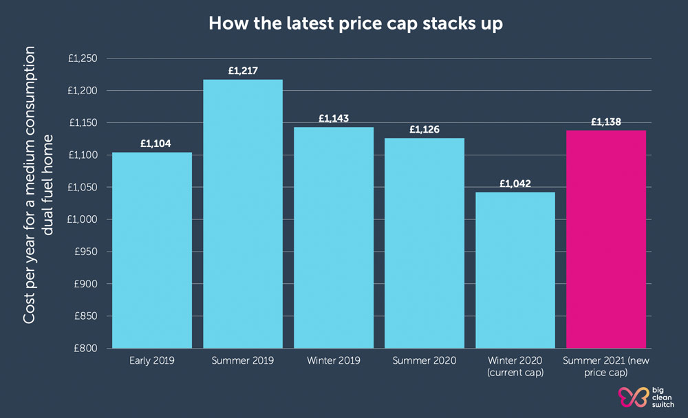 How the April 2021 price cap stacks up