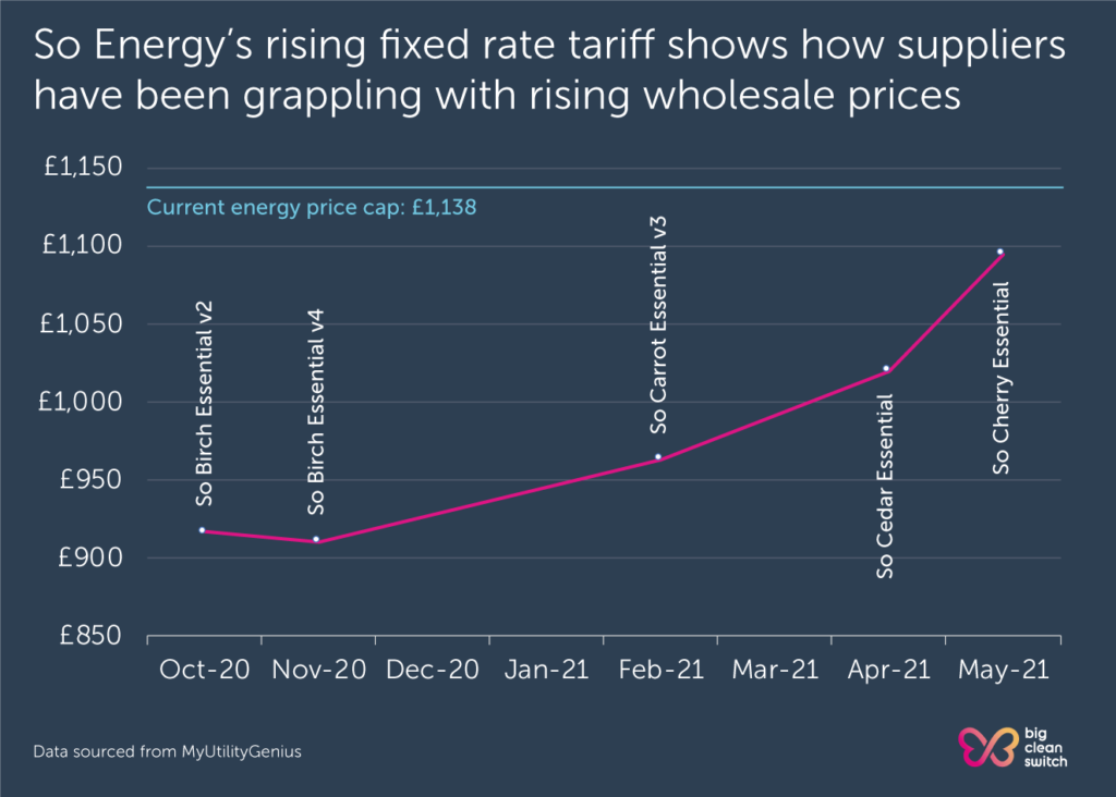 So Energy has been forced to increase the price of its most competitive tariffs to keep up with rising wholesale prices.