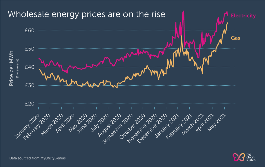 Wholesale energy prices have been rising since this time last year.