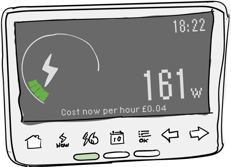 The smart meter's in home display provides you with information about how much energy you're using, and how much it costs