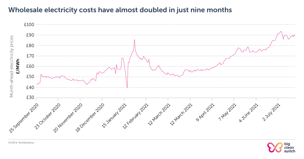 August 2021 energy prices: Wholesale electricity costs have almost doubled in just nine months